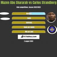 Mazen Abu Shararah vs Carlos Strandberg h2h player stats