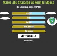 Mazen Abu Shararah vs Nouh Al Mousa h2h player stats
