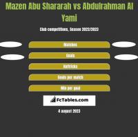Mazen Abu Shararah vs Abdulrahman Al Yami h2h player stats