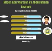Mazen Abu Shararah vs Abdulrahman Ghareeb h2h player stats