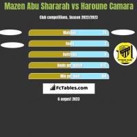 Mazen Abu Shararah vs Haroune Camara h2h player stats