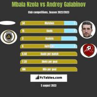 Mbala Nzola vs Andrey Galabinov h2h player stats