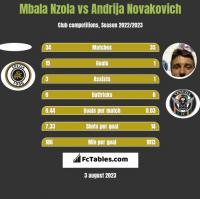 Mbala Nzola vs Andrija Novakovich h2h player stats