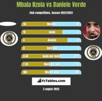 Mbala Nzola vs Daniele Verde h2h player stats