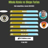 Mbala Nzola vs Diego Farias h2h player stats