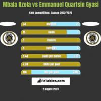 Mbala Nzola vs Emmanuel Quartsin Gyasi h2h player stats
