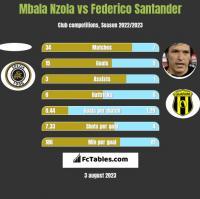 Mbala Nzola vs Federico Santander h2h player stats