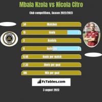 Mbala Nzola vs Nicola Citro h2h player stats