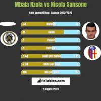 Mbala Nzola vs Nicola Sansone h2h player stats