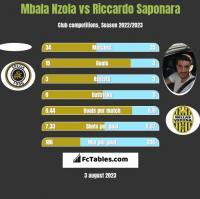 Mbala Nzola vs Riccardo Saponara h2h player stats