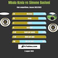 Mbala Nzola vs Simone Bastoni h2h player stats