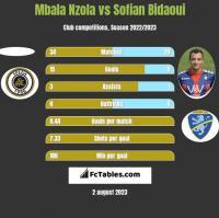 Mbala Nzola vs Sofian Bidaoui h2h player stats