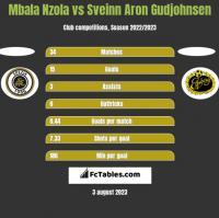 Mbala Nzola vs Sveinn Aron Gudjohnsen h2h player stats