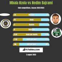 Mbala Nzola vs Nedim Bajrami h2h player stats