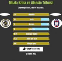 Mbala Nzola vs Alessio Tribuzzi h2h player stats