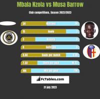 Mbala Nzola vs Musa Barrow h2h player stats