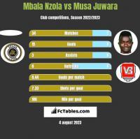 Mbala Nzola vs Musa Juwara h2h player stats