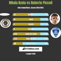 Mbala Nzola vs Roberto Piccoli h2h player stats