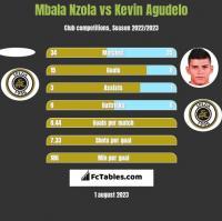 Mbala Nzola vs Kevin Agudelo h2h player stats