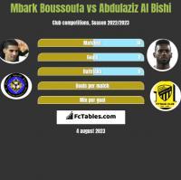 Mbark Boussoufa vs Abdulaziz Al Bishi h2h player stats