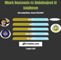 Mbark Boussoufa vs Abdulmajeed Al Sulaiheem h2h player stats