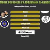 Mbark Boussoufa vs Abdulmalek Al-Khaibri h2h player stats