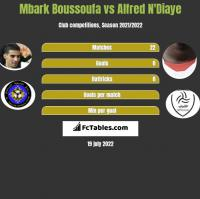 Mbark Boussoufa vs Alfred N'Diaye h2h player stats
