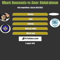 Mbark Boussoufa vs Amer Abdulrahman h2h player stats