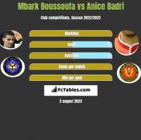 Mbark Boussoufa vs Anice Badri h2h player stats