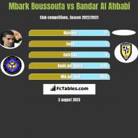Mbark Boussoufa vs Bandar Al Ahbabi h2h player stats
