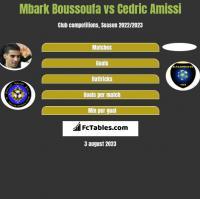 Mbark Boussoufa vs Cedric Amissi h2h player stats