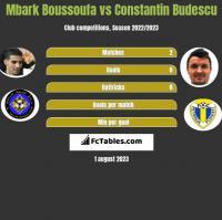 Mbark Boussoufa vs Constantin Budescu h2h player stats