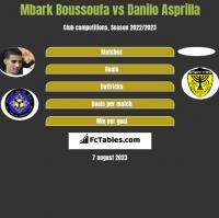 Mbark Boussoufa vs Danilo Asprilla h2h player stats
