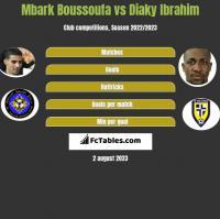Mbark Boussoufa vs Diaky Ibrahim h2h player stats