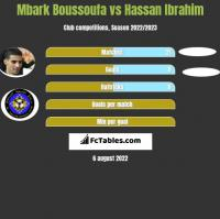 Mbark Boussoufa vs Hassan Ibrahim h2h player stats