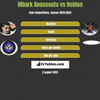 Mbark Boussoufa vs Heldon h2h player stats