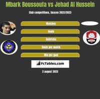 Mbark Boussoufa vs Jehad Al Hussein h2h player stats