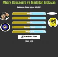 Mbark Boussoufa vs Madallah Alolayan h2h player stats