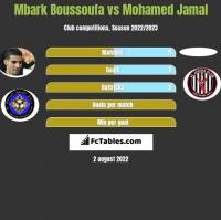 Mbark Boussoufa vs Mohamed Jamal h2h player stats