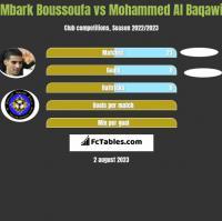 Mbark Boussoufa vs Mohammed Al Baqawi h2h player stats