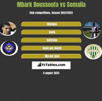 Mbark Boussoufa vs Somalia h2h player stats