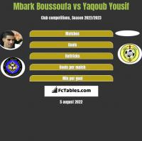 Mbark Boussoufa vs Yaqoub Yousif h2h player stats