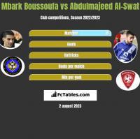 Mbark Boussoufa vs Abdulmajeed Al-Swat h2h player stats