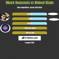 Mbark Boussoufa vs Waleed Hizam h2h player stats
