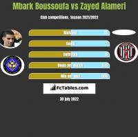 Mbark Boussoufa vs Zayed Alameri h2h player stats
