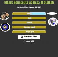 Mbark Boussoufa vs Eissa Al Otaibah h2h player stats