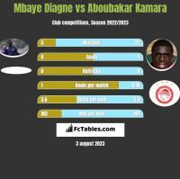 Mbaye Diagne vs Aboubakar Kamara h2h player stats