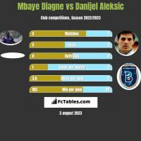 Mbaye Diagne vs Danijel Aleksic h2h player stats