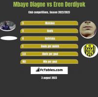 Mbaye Diagne vs Eren Derdiyok h2h player stats