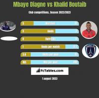 Mbaye Diagne vs Khalid Boutaib h2h player stats